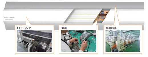 器具・ランプ・電源を自社で開発し、「高効率」&「軽量化」を実現